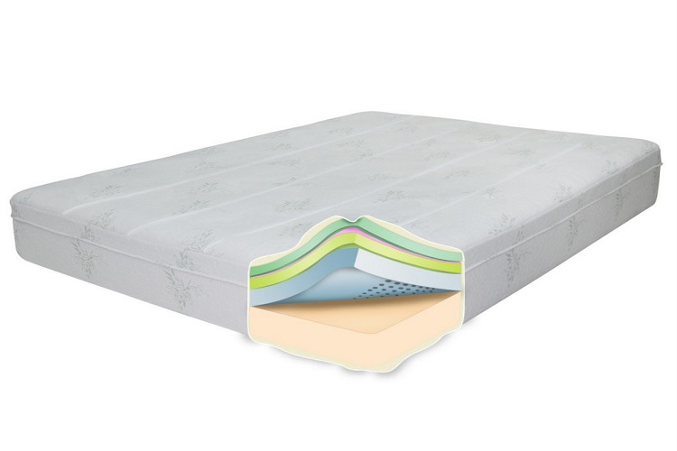 Top Rated Mattress On The Market In 2018 Sweet Dream Reviews